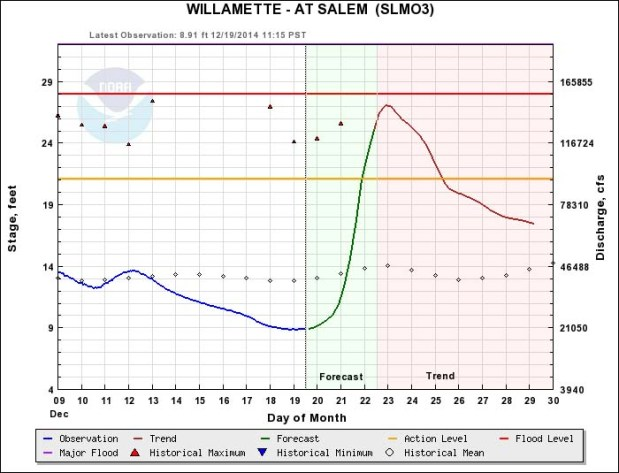 Willamette River Graph