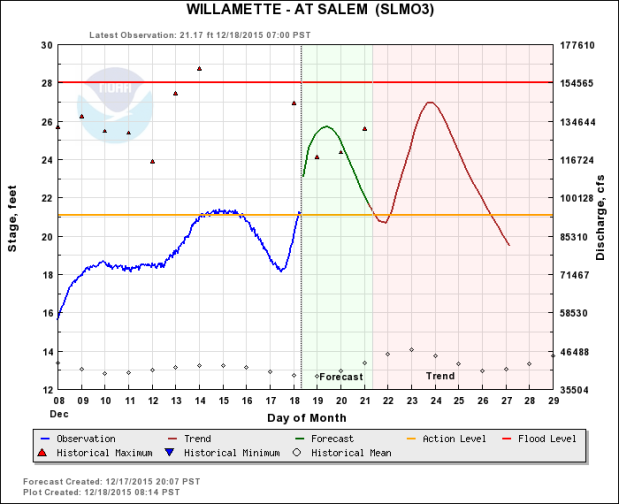 How To Read This Graph: The Red is the National Weather Service official flood stage. The orange line shows when we expect flooding at Rogue Farms. The line of diamonds below it shows you the average river level for this time of year.