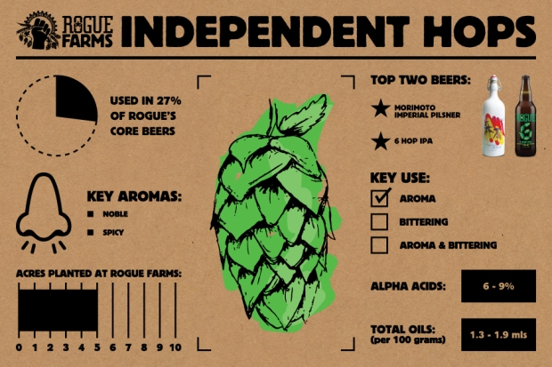 Independent Hops_Infographic