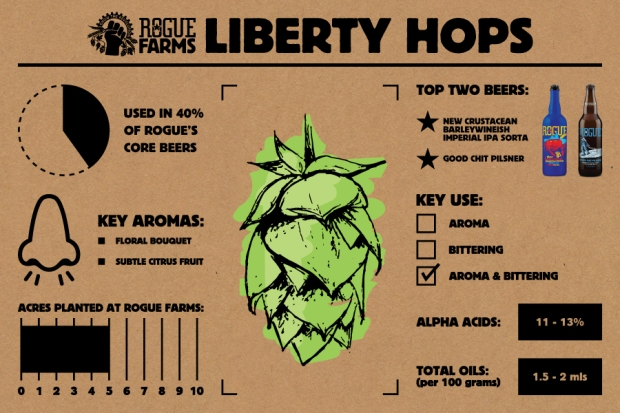 Liberty Hops_Infographic
