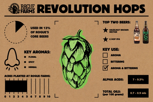 Revolution Hops_Infographic